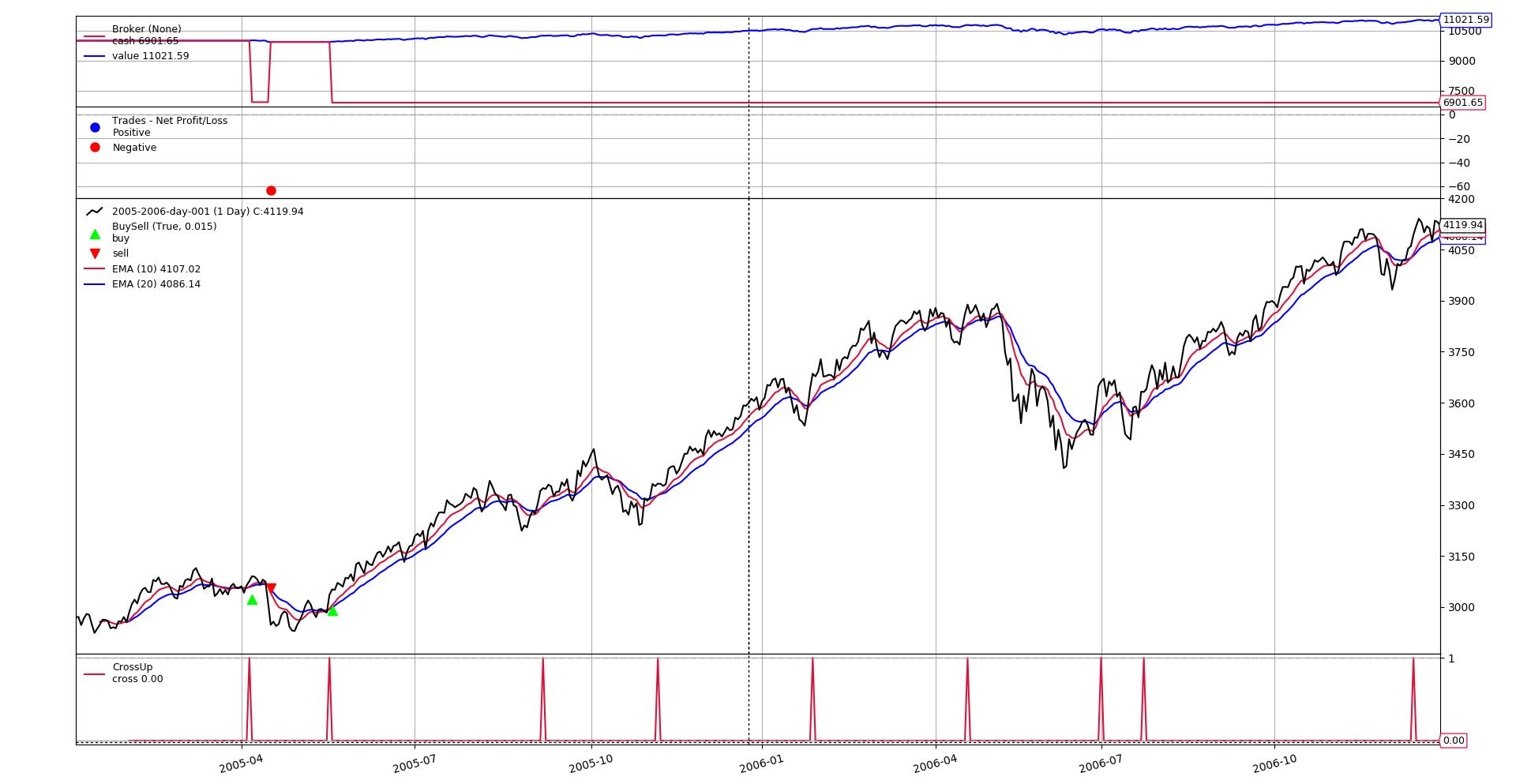 Stop-Loss Trading - Backtrader